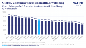Consumers say future products and services should boost their wellbeing