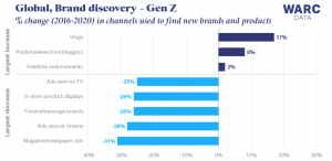Video blogs are one of the fastest growing sources for brand discovery