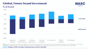 62% of advertisers are cutting brand-building investment